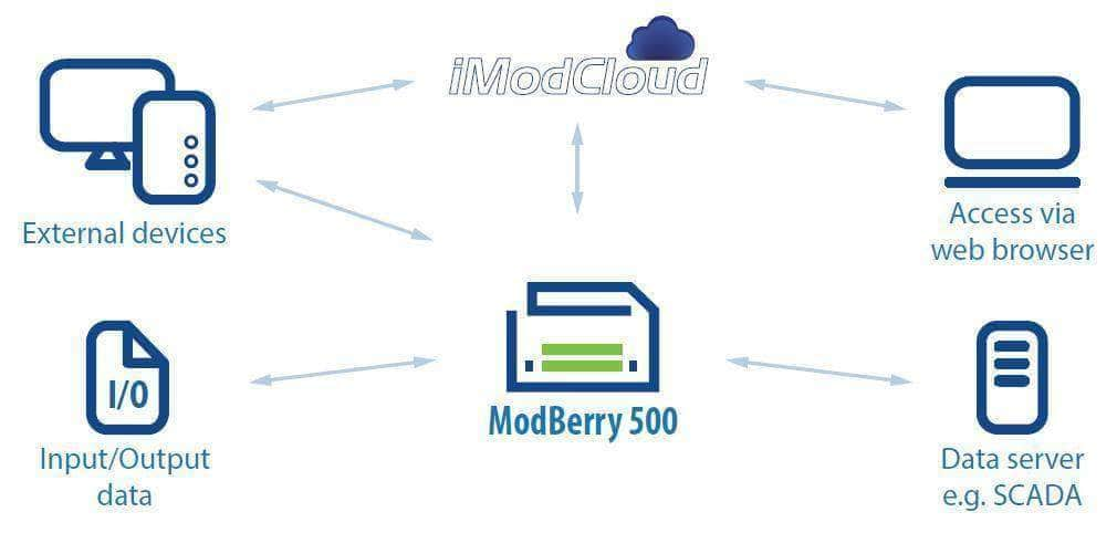 ModBerry 500-M3 MAX - Industrial Embedded Raspberry PI Based Computer