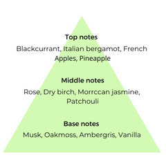 List of top, middle & base notes used in Aventus copycat fragrances by Match Perfumes