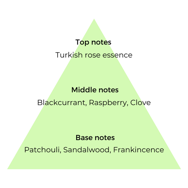 Top, middle and base notes of ingredients used in Portrait of a Lady copycat fragrance by Match Perfumes