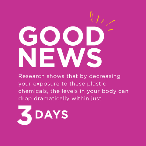 Good news, research shows that by decreasing your exposure to these plastic chemicals, the levels in your body can drop dramatically within just 3 days