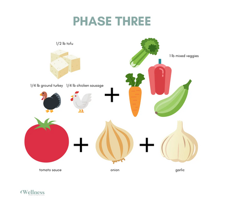 Phase 3 moving from meat recipe to plant based recipe