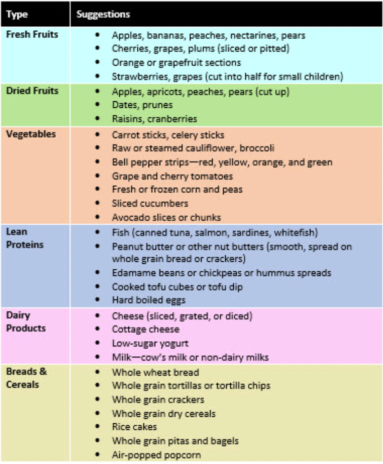 Snack ideas for families chart, foods to keep on hand to make healthy snacking easier