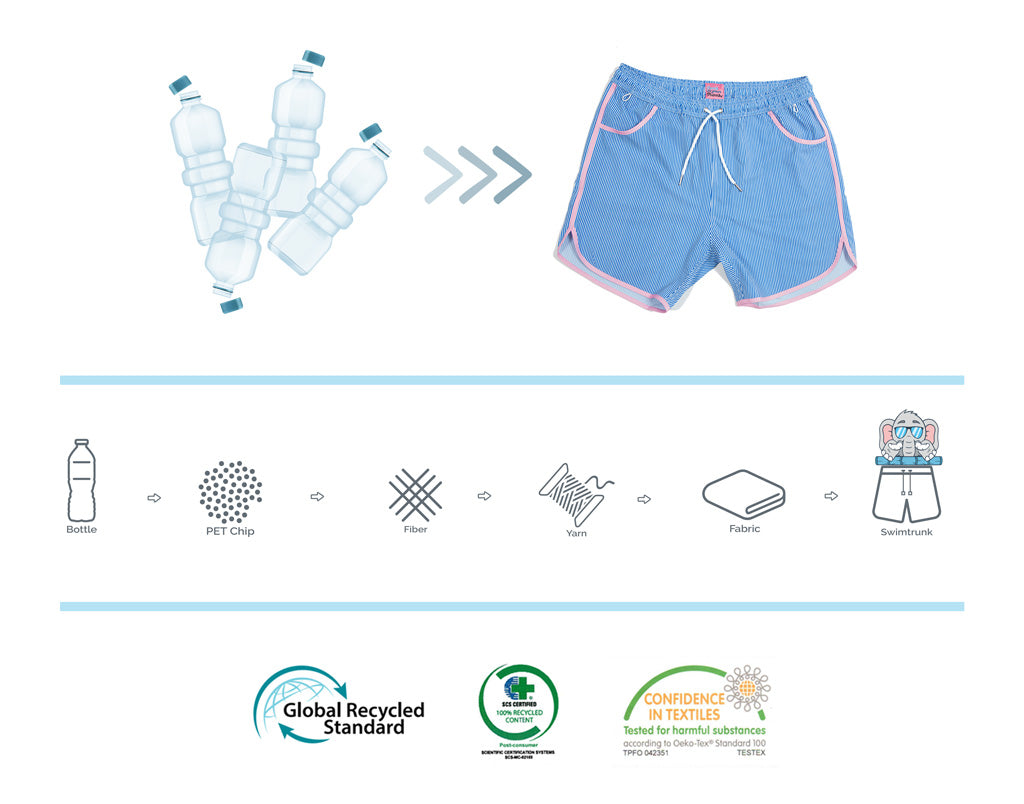 Plastic Bottle recycled to create swim trunks