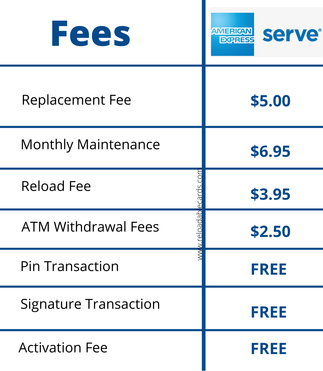 American Express Serve Fees