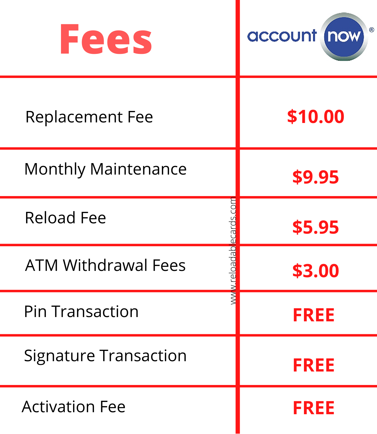 AccountNow fees