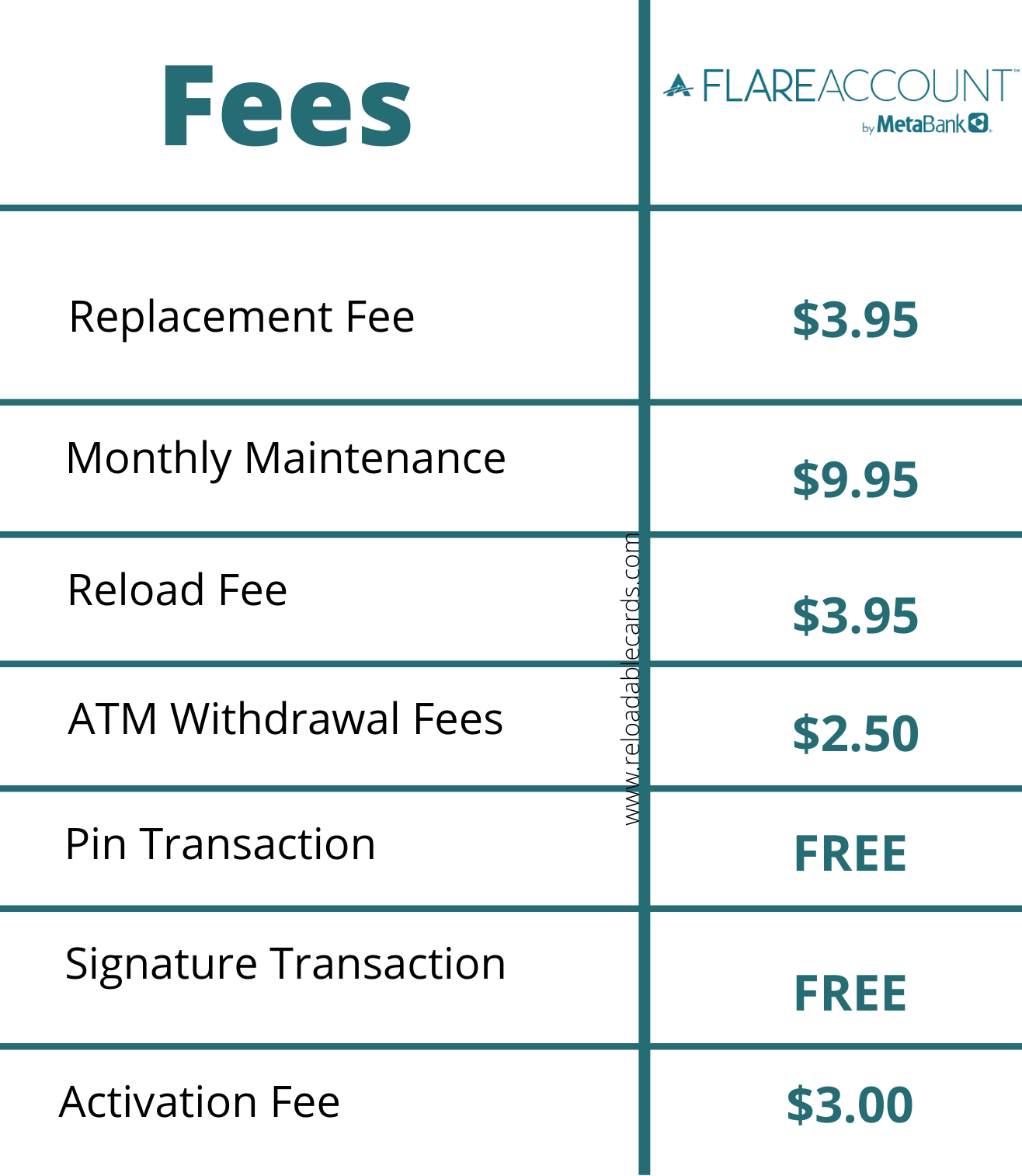 ace flare account fees