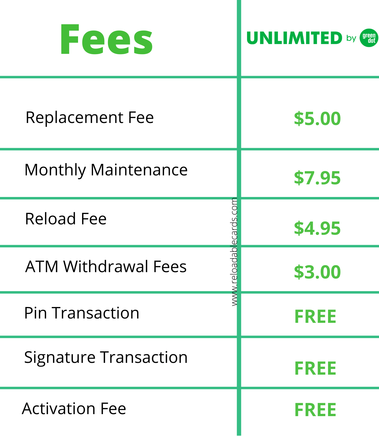 green dot unlimited card fees