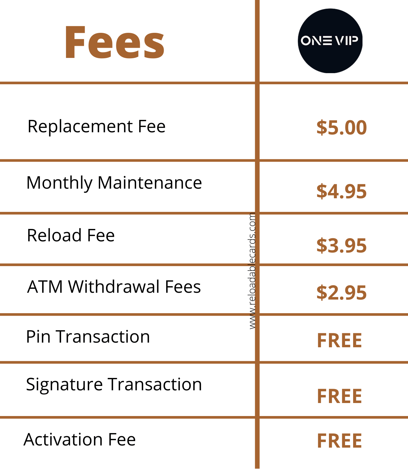 one vip prepaid card fees