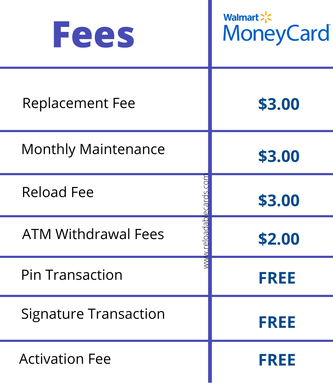 walmart moneycard fees