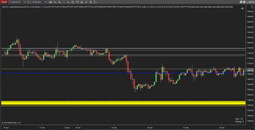 ABC123 Support Resistance