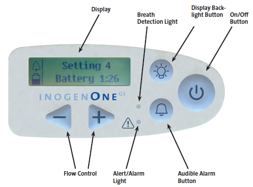 Inogen One G3 Screen