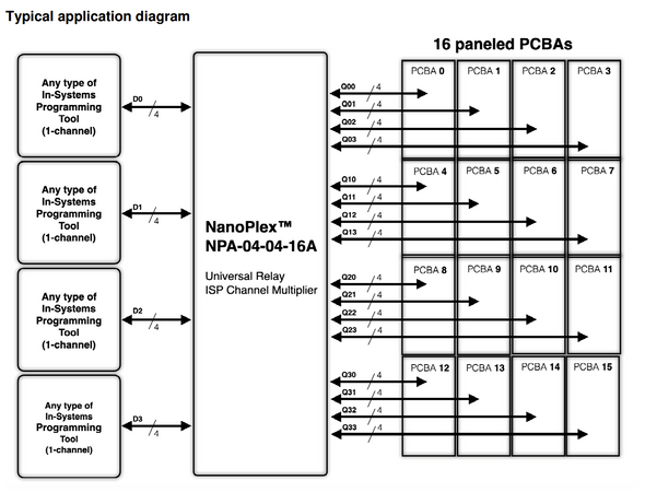 Manta Systems' NanoPlex Series block diagram
