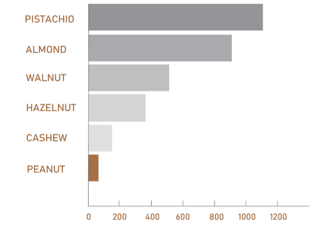 Chart comparing gallons of water used per 1 pound of nuts