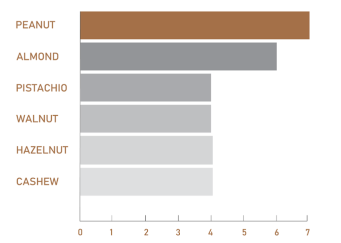 Chart comparing amount of protein per 1 ounce of nuts
