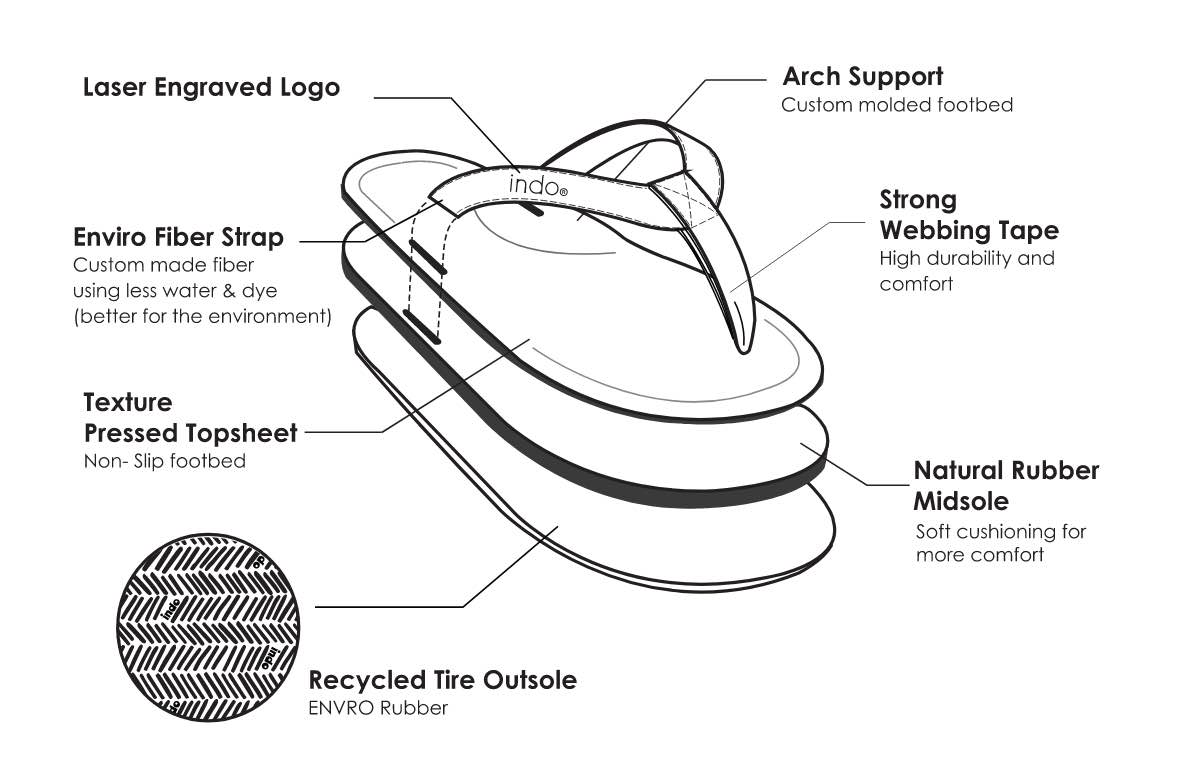 Indosole Men's Flip Flops Design and Features Diagram