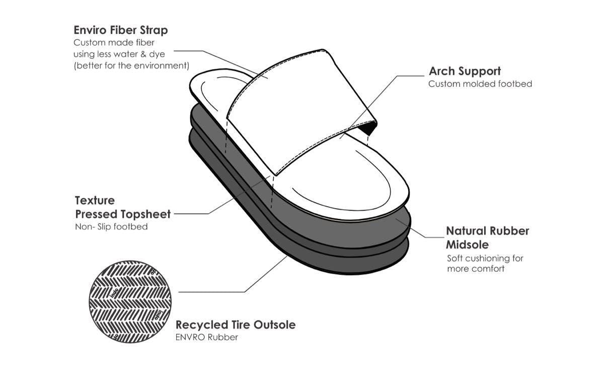 Indosole Men's Slides Design and Features Diagram