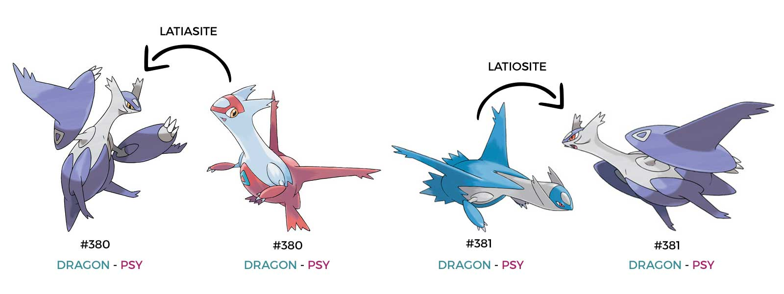 Latias et Latios type dragon
