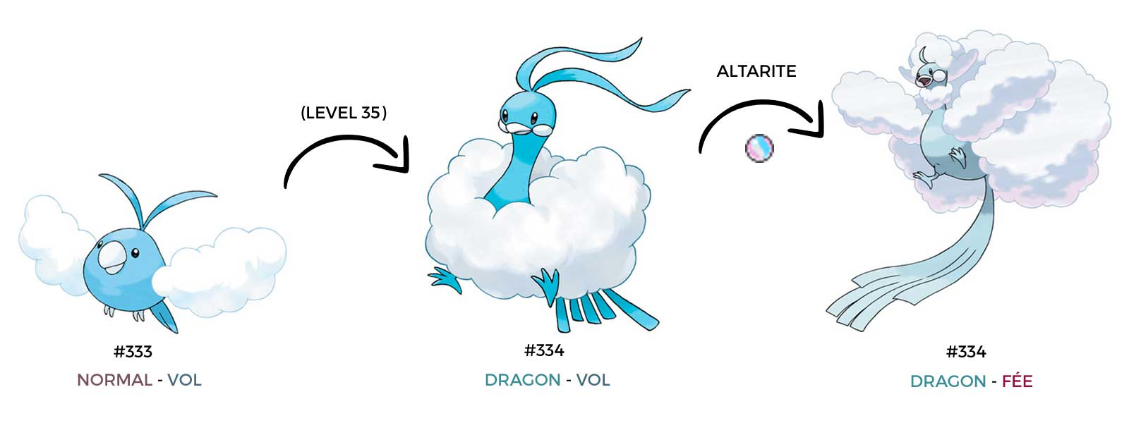 Méga-Altaria type dragon