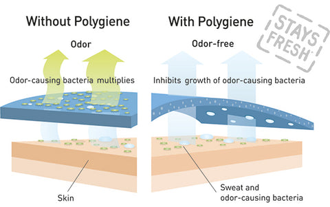 Polygiene odor resistant fabric technology graphic