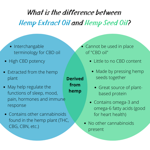 CBD Oil vs. Hemp Seed Oil