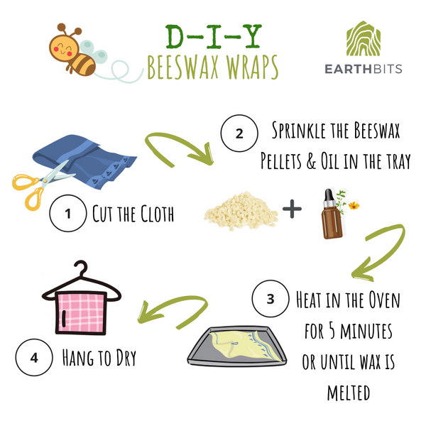 make your own beeswax wrap infographic
