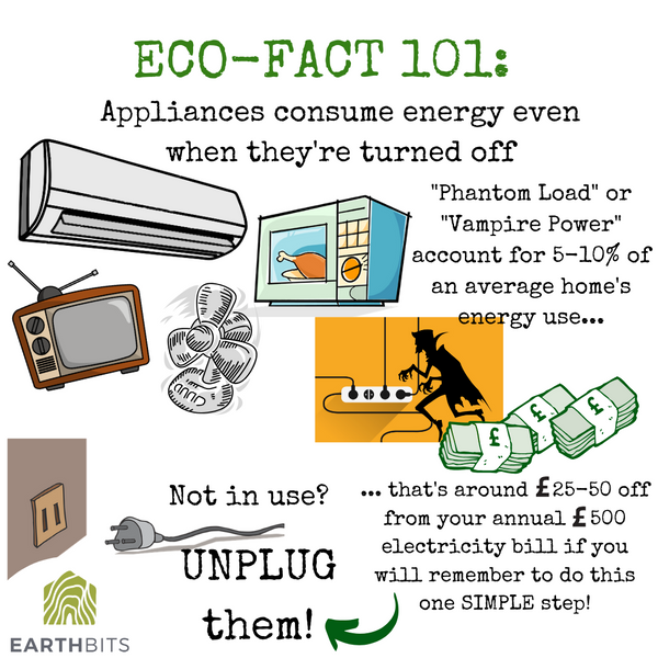 Appliances consume energy even when switched off