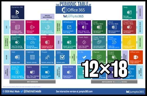 Periodic Table of Office 365 Poster - 12″×18″ [English]