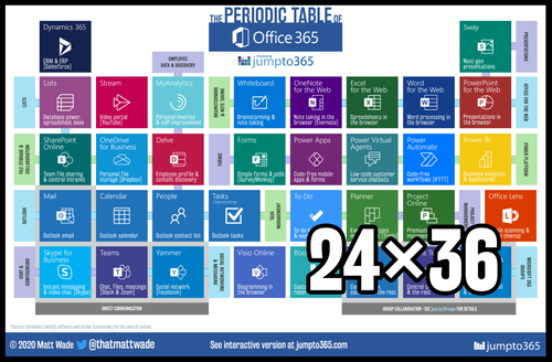 Periodic Table of Office 365 Poster - 24″×36″ [English]