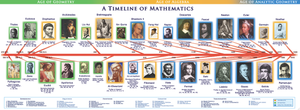 Timeline of Mathematics