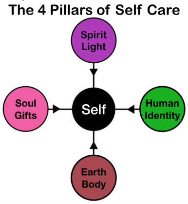 Embody Your Spirit. 4 Pillars of Self Care. Spiritual Teacher. Spirit Guide. Energy healing. Chakra Healing. Soul Wisdom. Psychic. Mind Body Connection. Flower Essences. Space Clearing. Past Lives.