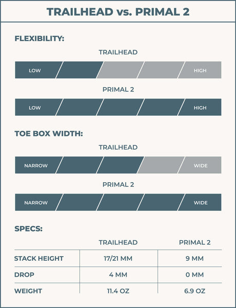 Lems Trailhead compared to Lems Primal 2