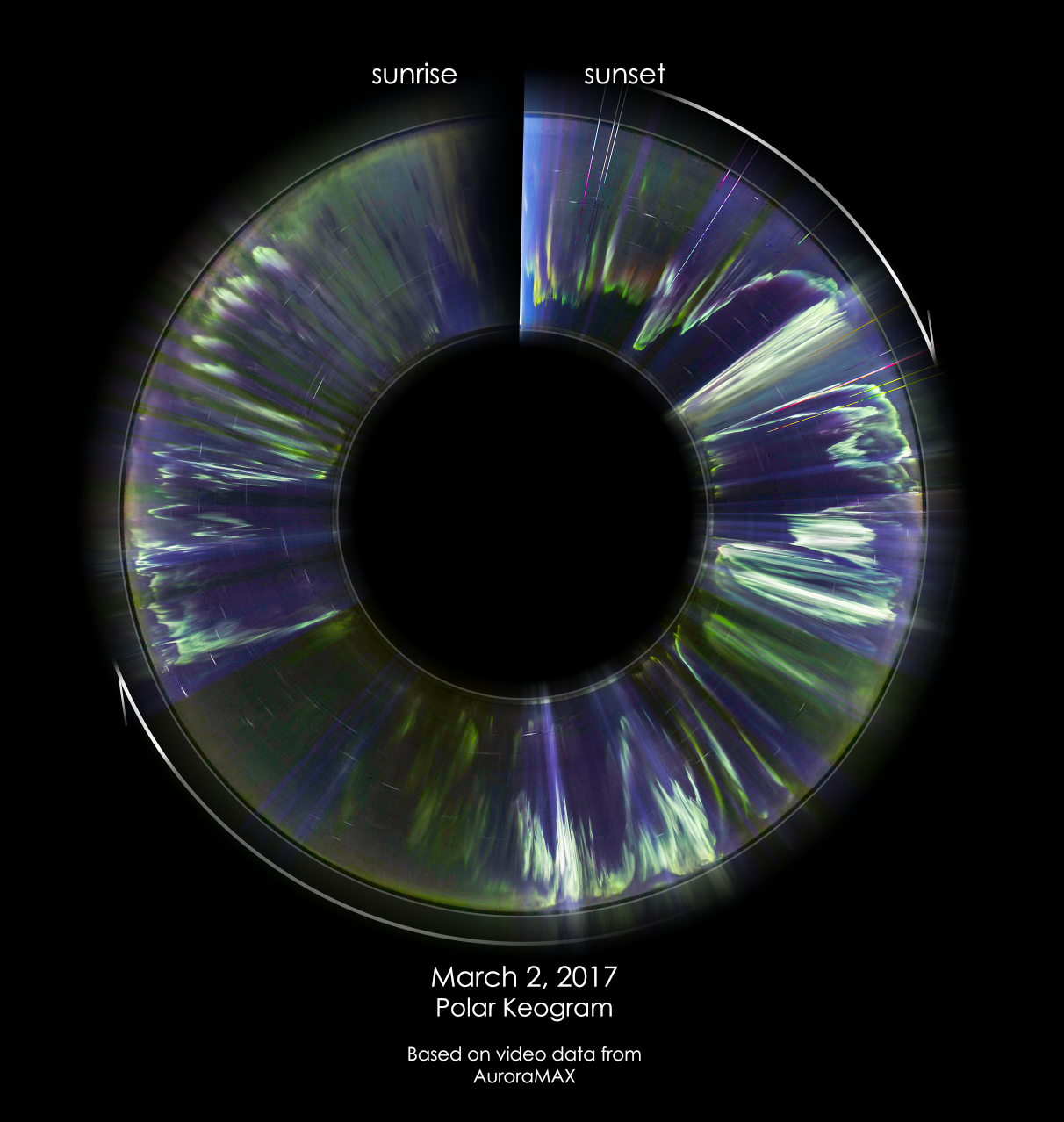 keogram of aurora activity reprojected in polar coordinates looking like the iris of an eye