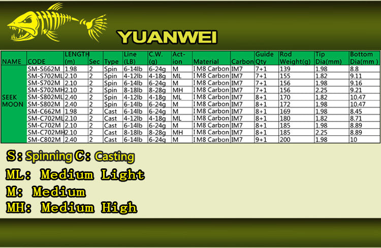Canne Leurres YUANWEI Seek Moon, 1.98m 2.1m 2.4m Spinning ou Casting 2 Sections ML M MH Power Carbon