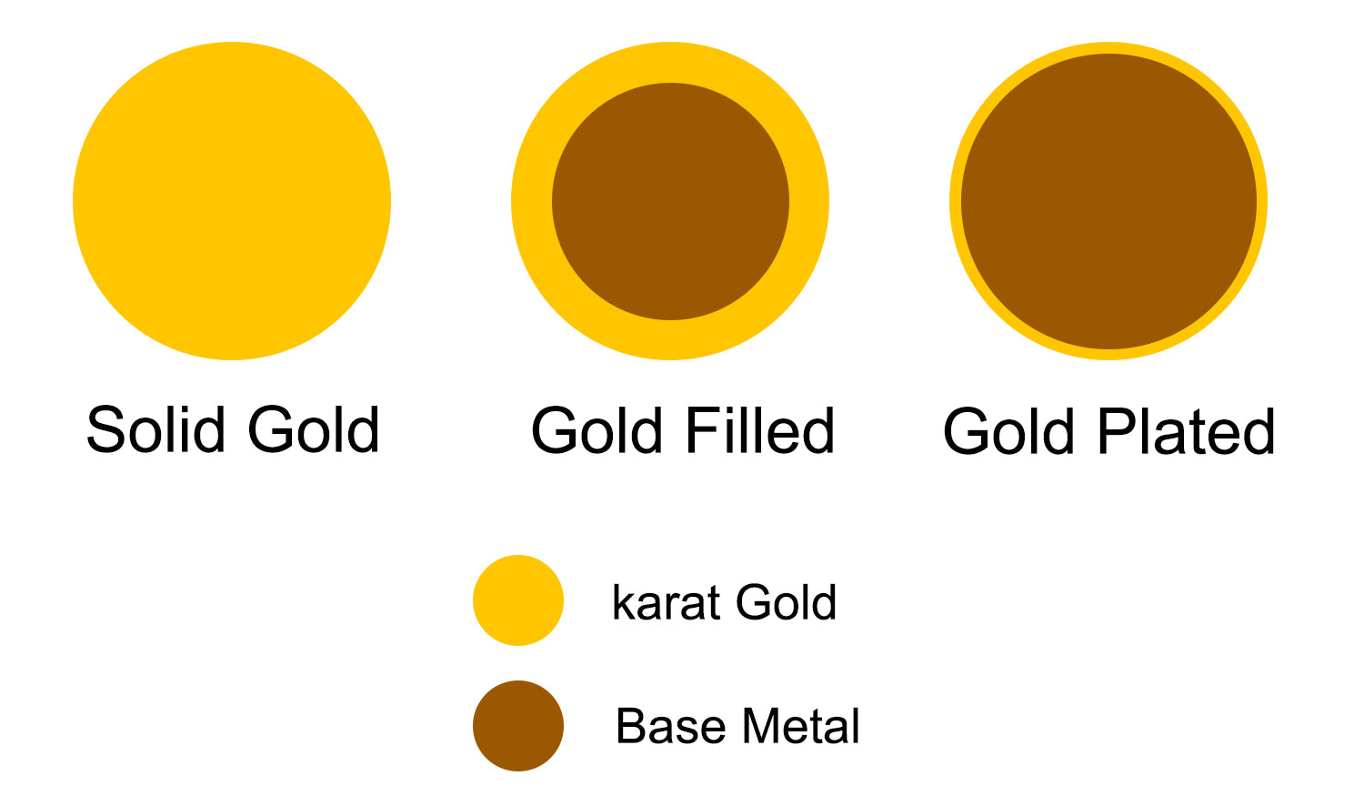gold plated vs filled