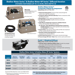 Aeration System - Airmax SW20HP (Ponds up to 1/4 Acre, up to 10' Deep)
