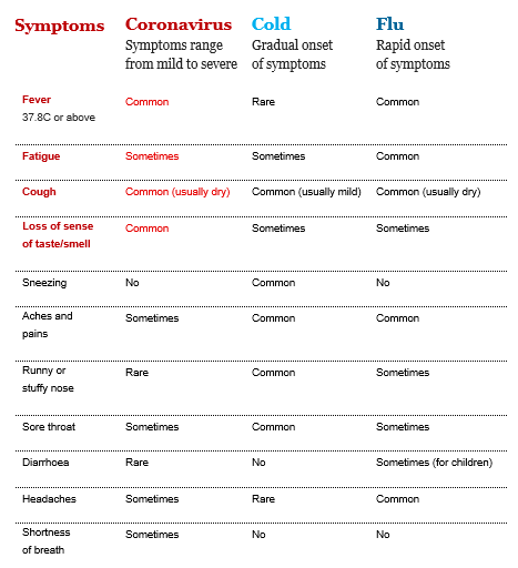 the image shows a covid or cold symptoms chart