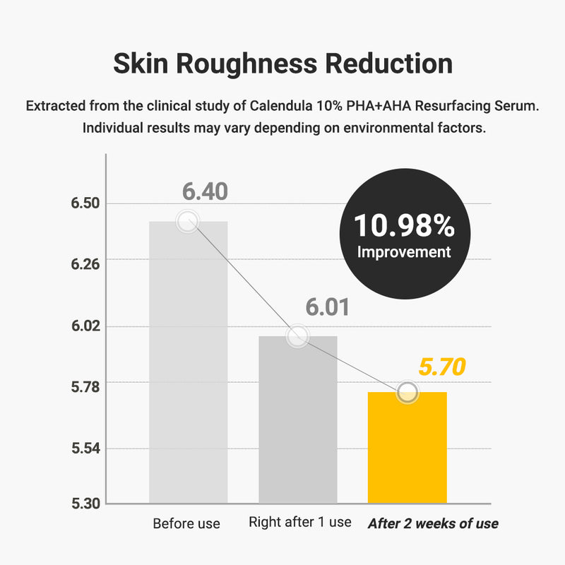 [LAUNCH EVENT] Calendula 10% PHA+AHA Resurfacing Serum - APRILSKIN US