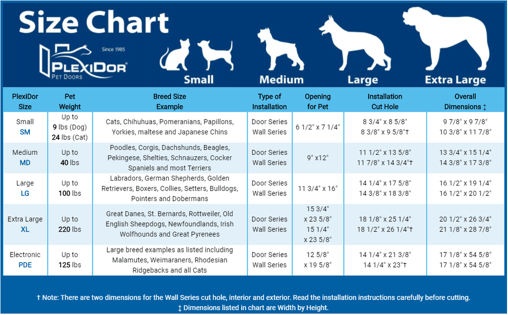 PlexiDor in wall mount dog door sizing guide