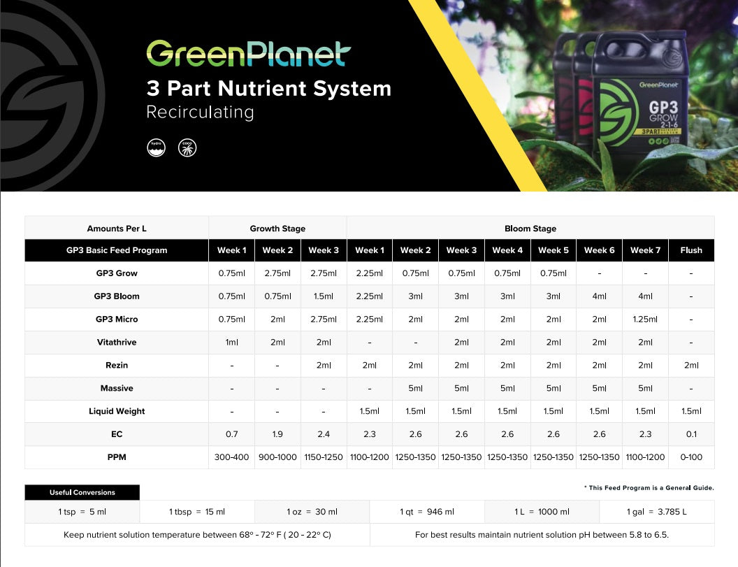 Green Planet 3 Part Nutrient plus additive feeding chart
