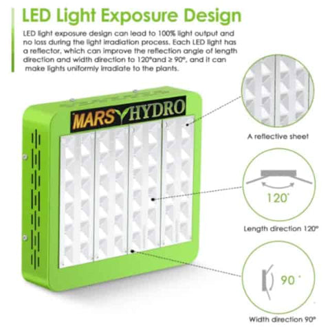 Mars Hydro Reflector Series Light Exposure Design