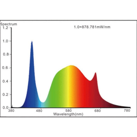 Image of Mars Hydro SP 250 full spectrum graph