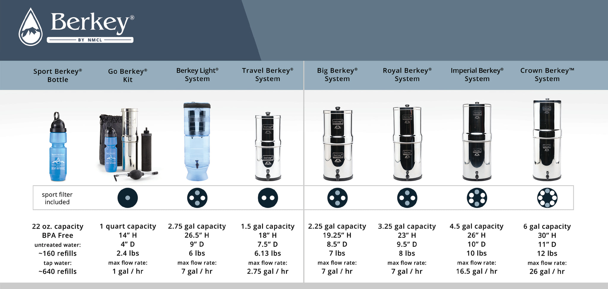 Berkey® Water Purification Systems Comparison Chart