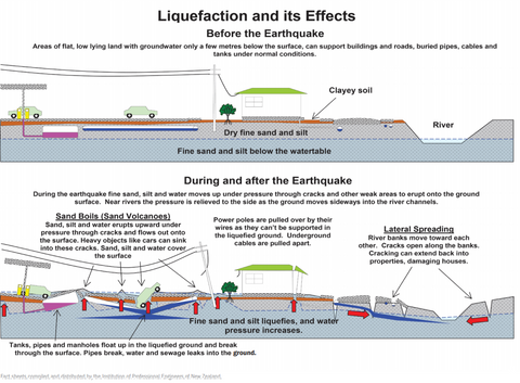 liquefaction, risk, earthquake, Delta, Richmond
