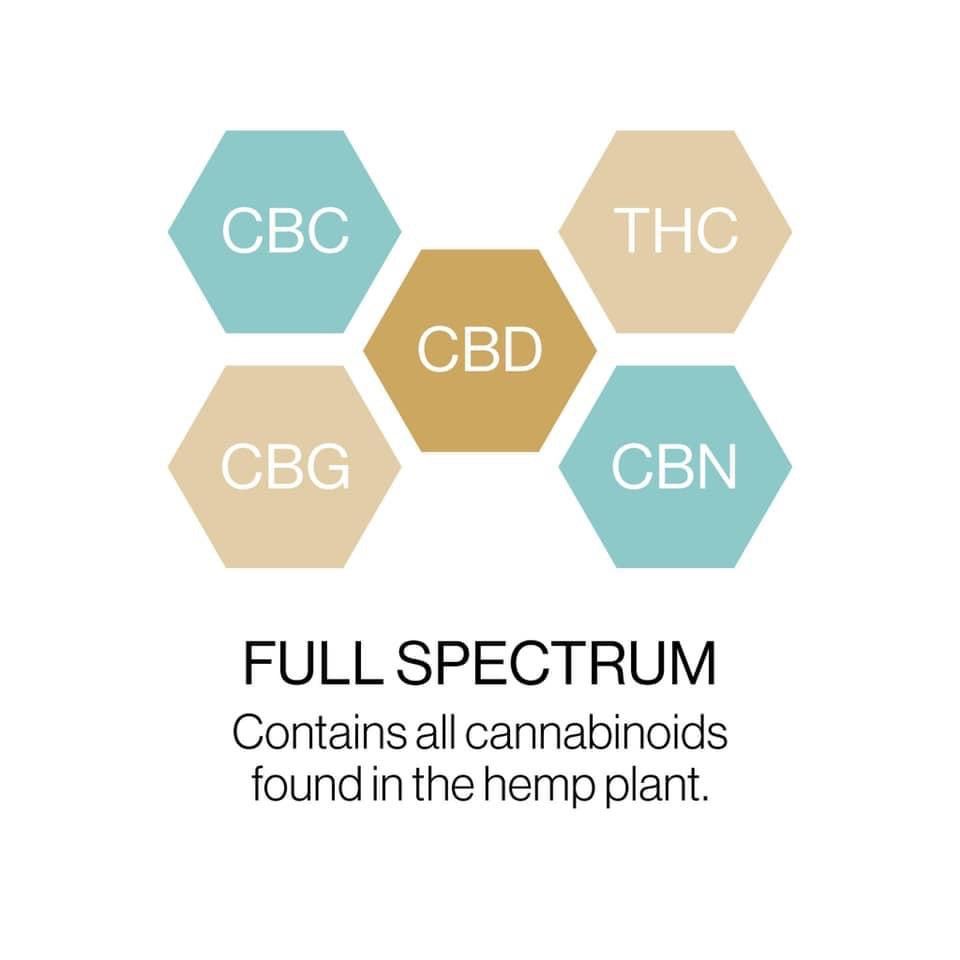 What Does Full Spectrum CBD Mean