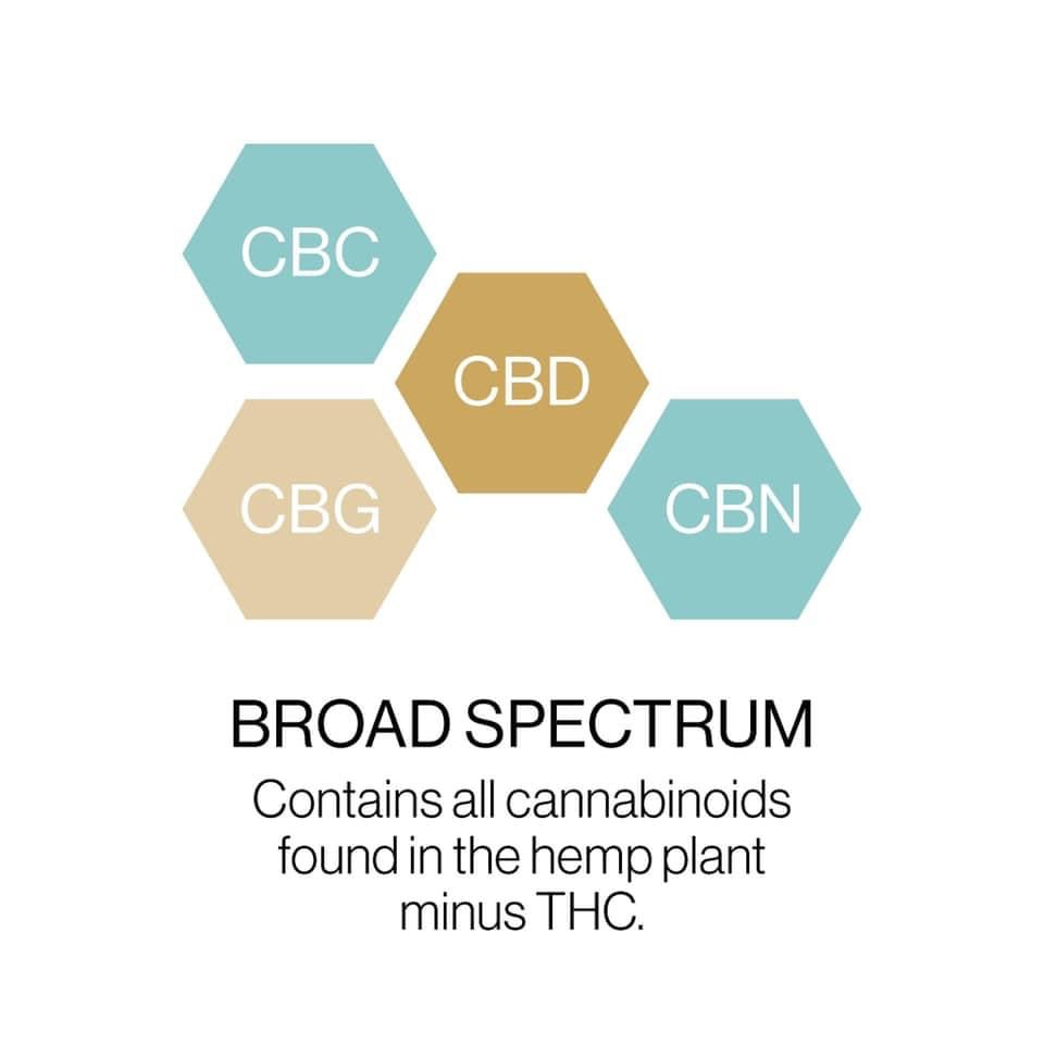 What is Broad Spectrum CBD mean