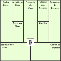 Cómo hacer tu Business Model Canvas