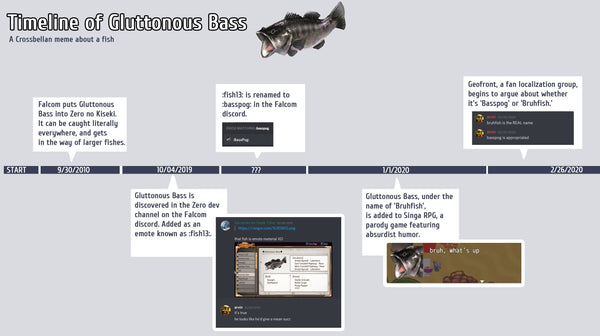 Timeline of Gluttonous Bass by @crossbell_txt