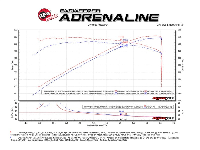 aFe Momentum GT Pro DRY S Cold Air Intake System 2017 Chevrolet Camaro ZL1 V8 6.2L (sc)