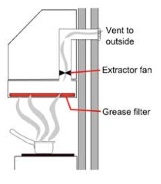 Ducting Process