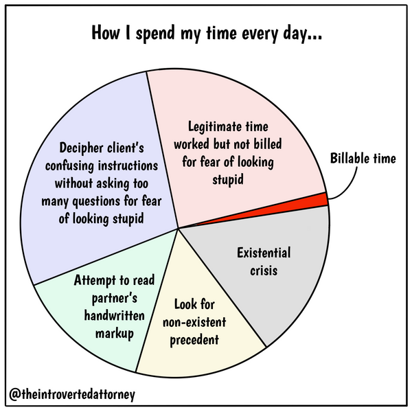 How I Spend My Time as an Attorney Pie Chart